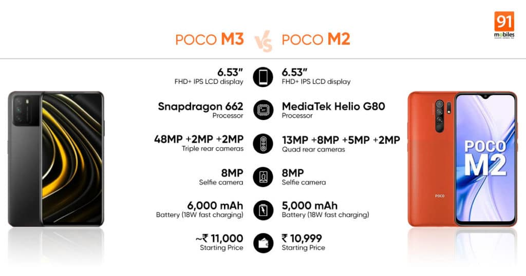 Poco M2 Reloaded with quad rear cameras launched in India